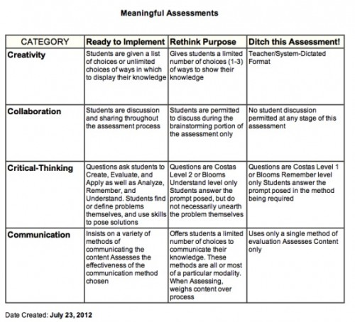 Meaningful Assessments