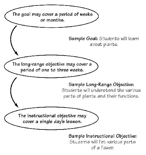 Goals Objectives and Unit Plans Teacher Created Tips – Lesson Plan Objectives