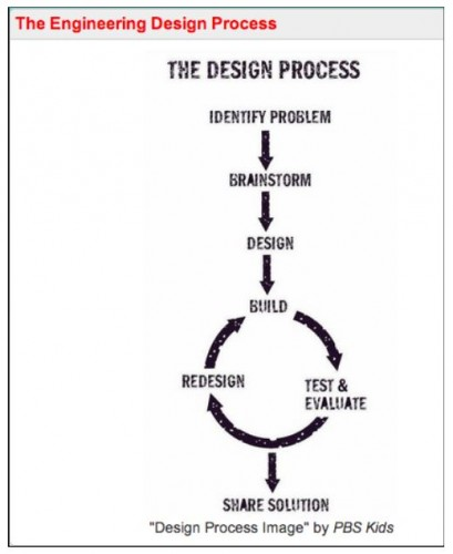 STEM Engineering Design Process Simplified